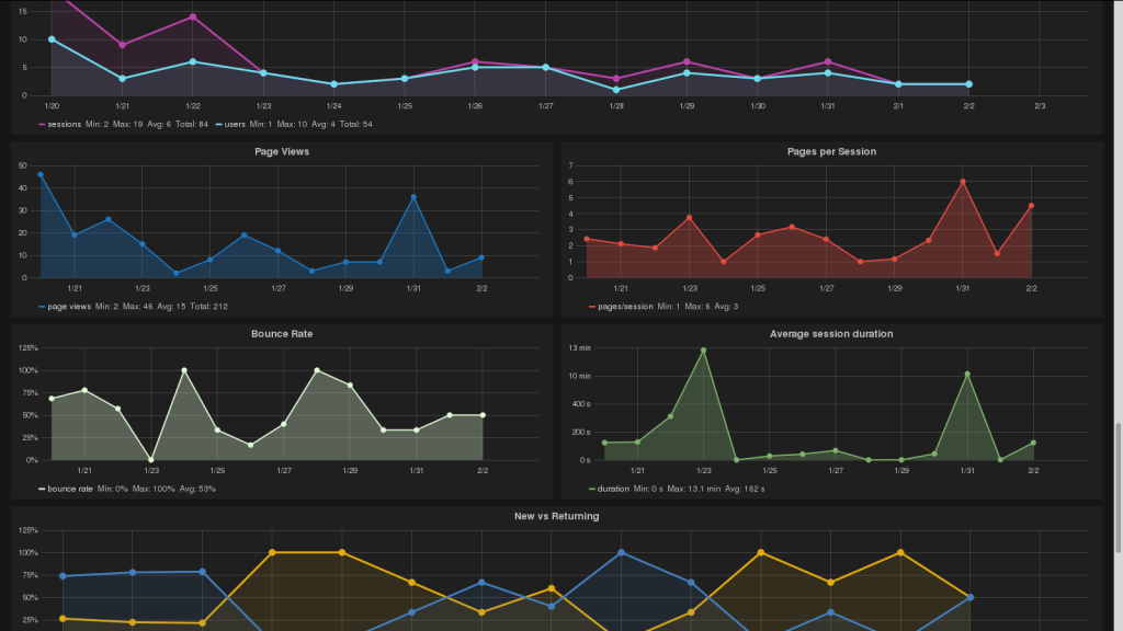 grafana showing nodeshot community metrics scarped from github