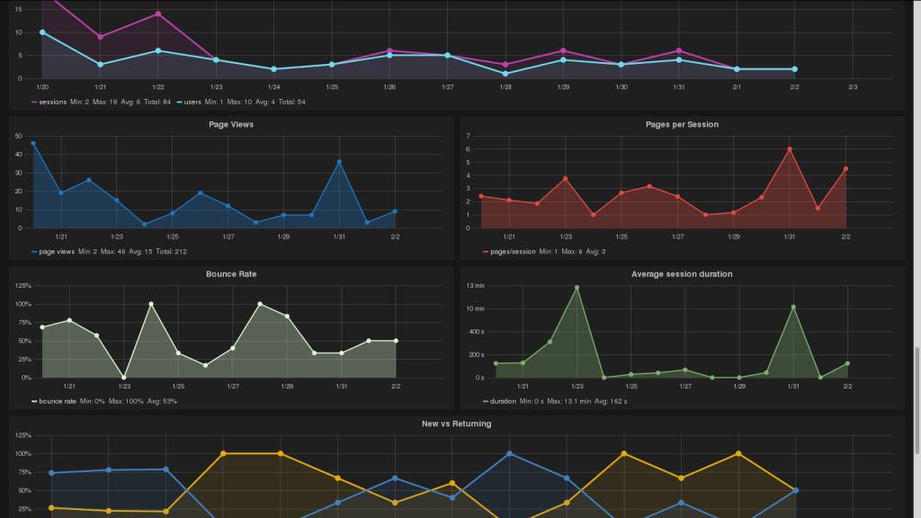 grafana showing nodeshot community metrics scarped from github